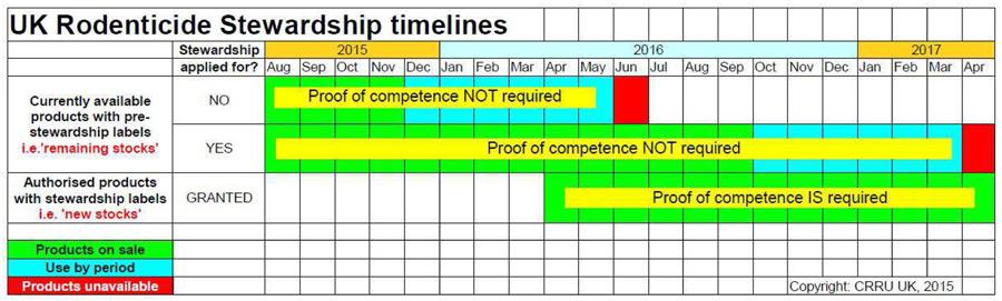 UK-Rodenticide-Stewardship-Timeline
