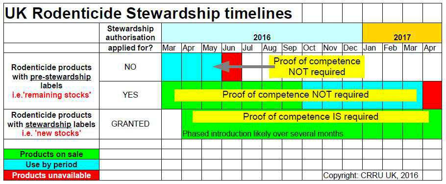 stewardship_timelines_4
